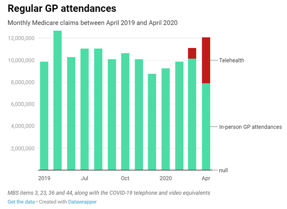 MBS regular GP attendances